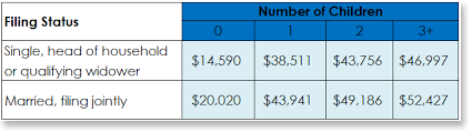 earned income tax table do you qualify for the earned income tax credit account now blog