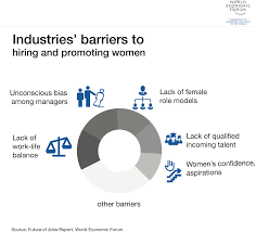 the real reasons there are so few women leaders world economic forum