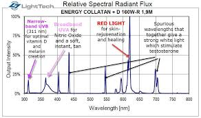 benefits of light therapy this red light therapy tanning l skyrocketed my vitamin d level