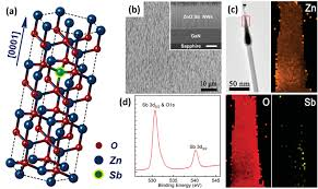 band structure engineering strategies of metal oxide semiconductor