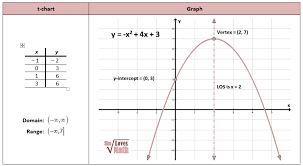 Graphing Square Root Functions Worksheet Introduction To Quadratics She Math