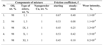 Friction Coefficient Table by Volume 1 80 January February 2012 U2014