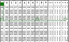 complete the table calculator how to use log tables a bit of auld mathsa bit of auld maths