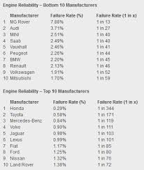 list of engines reliability index images warranty direct lists uk s least