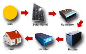 how do solar panels work power u0026 energy solutions