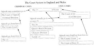 Queen S Bench Division Unit 2 The System Of Court In Britain