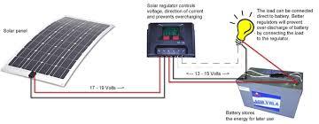 caravansplus complete guide to installing solar panels tearing