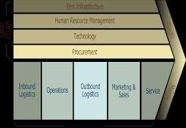 apple   external environment analysis jpg Business Dictionary