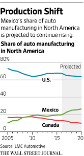 mazda is made in what country it u0027s getting harder and more expensive to make cars in mexico wsj