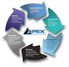 apex industries product development and automation design process