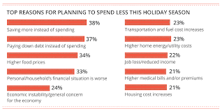 2017 holiday retail survey deloitte insights