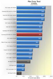 Hard Drive Bench Mark Western Digital Black2 Dual Drive Review U003e Benchmarks File Copy