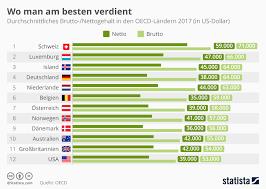 si e ocde infografik wo am besten verdient statista