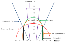 development of fresnel based concentrated photovoltaic cpv