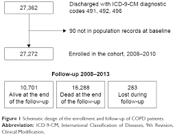 Icd 9 Blind Full Text Lung And Kidney A Dangerous Liaison A Population