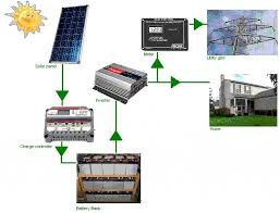 home solar power system design 220vac solar generator for house