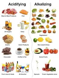 balance your ph with alkalizing foods and decrease a cancerous