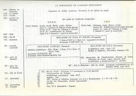 Les Dix Commandements Clous La Croix Ou Requis 176 Mosaïsme Des Pénitents