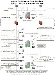 Global Load Balancing Dns And by Lync Server 2013 Scaled Consolidated Edge Dns Load Balancing