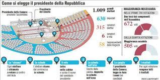 parlamento seduta comune quirinale come si elegge il presidente speciali ansa it
