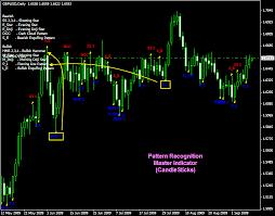 reversal pattern recognition candlestick pattern recognition indicator for metatrader 4 doji