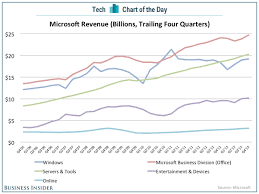 rx 350 review business insider where microsofts money comes from in case you forgot or dont actually know jpg