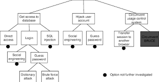 attack tree for the system