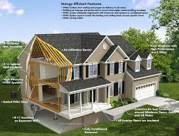 energy saving house energy efficient features