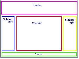 html layout header content footer learn about layout page in asp net mvc