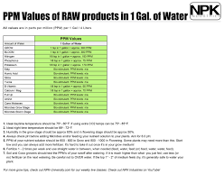 raw grow all in one by npk industries