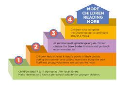 Challenge Uk Parents Carers Summer Reading Challenge