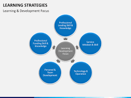 e learning strategy template learning strategies powerpoint template sketchbubble