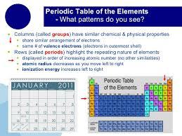 Periods Of The Periodic Table The Periodic Table U0026 Chemical Bonds