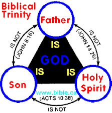 biblical is not borrowed from the pagans