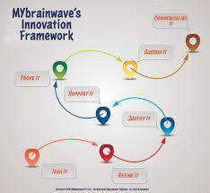 Innovation Idea Create Your Own by Advise U2014 Innovation Management Strategy Mybrainwave