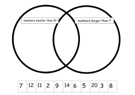 simple venn diagram to sort properties of numbers by missb83