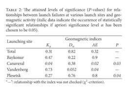 academic onefile document relationship of worldwide rocket