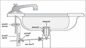 Kitchen Sink Drain Parts Diagram Kenangorguncom - Parts of the kitchen sink
