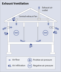 how do bathroom fans work diagram of an exhaust ventilation system showing a side view of a