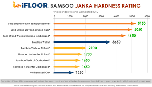Hardwood Floor Hardness Simple Hardwood Floors Hardness Scale On Floor In Ifloor Bamboo