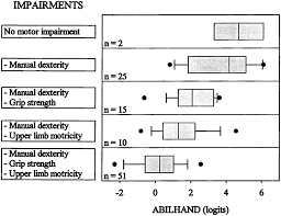 the abilhand questionnaire as a measure of manual ability in