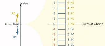 bc ad timeline worksheet free worksheets library download and