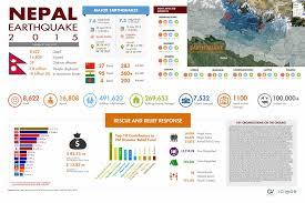 Nepal On Map Nepal Earthquake 2015