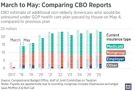 cbo estimate of revised house health care bill changes little