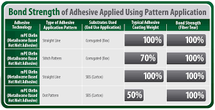 wisdom adhesives announces u201cless is more again u201d white paper