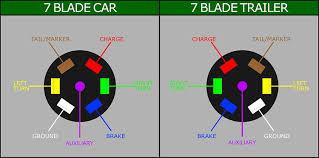 7 blade trailer plug wiring diagram elvenlabs com