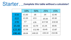 complete the table calculator 10 50 25 15 16 22 70 5 40 25 80 80 40 complete this table