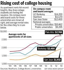 average cost of apartment college housing costs how high do they go in bay area u2013 the