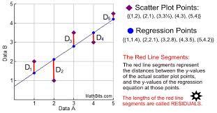 residuals mathbitsnotebook a1 ccss math