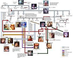 re smite u0027s greek family tree updated smite